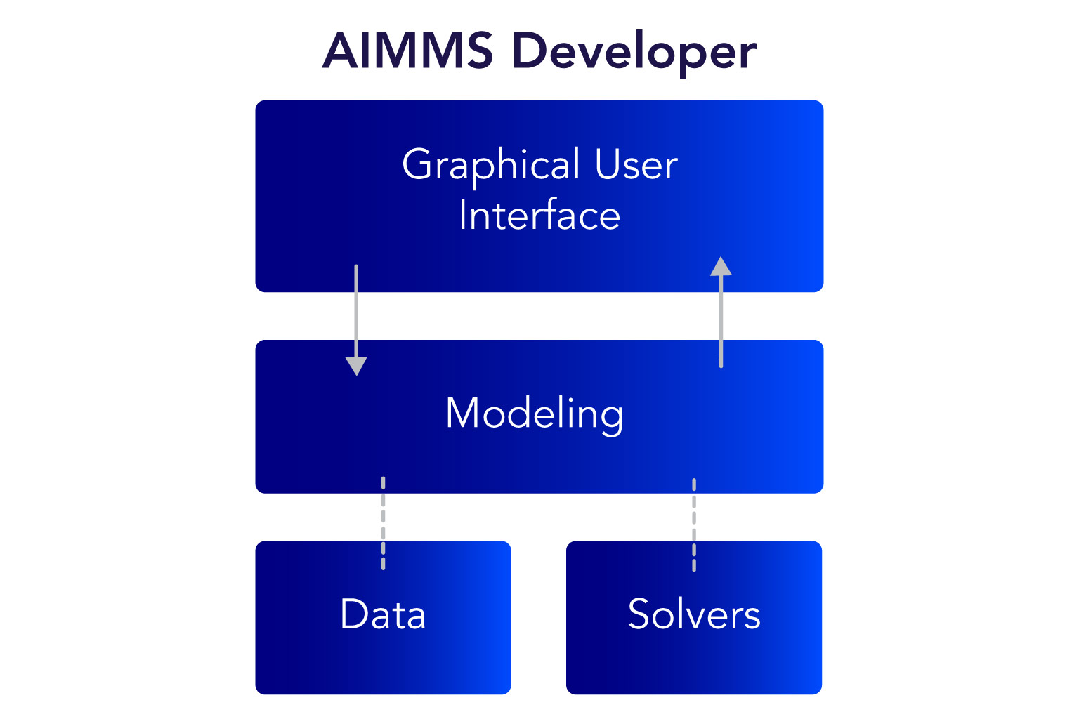 ../_images/AIMMS-Developer-graphic1-1.jpg
