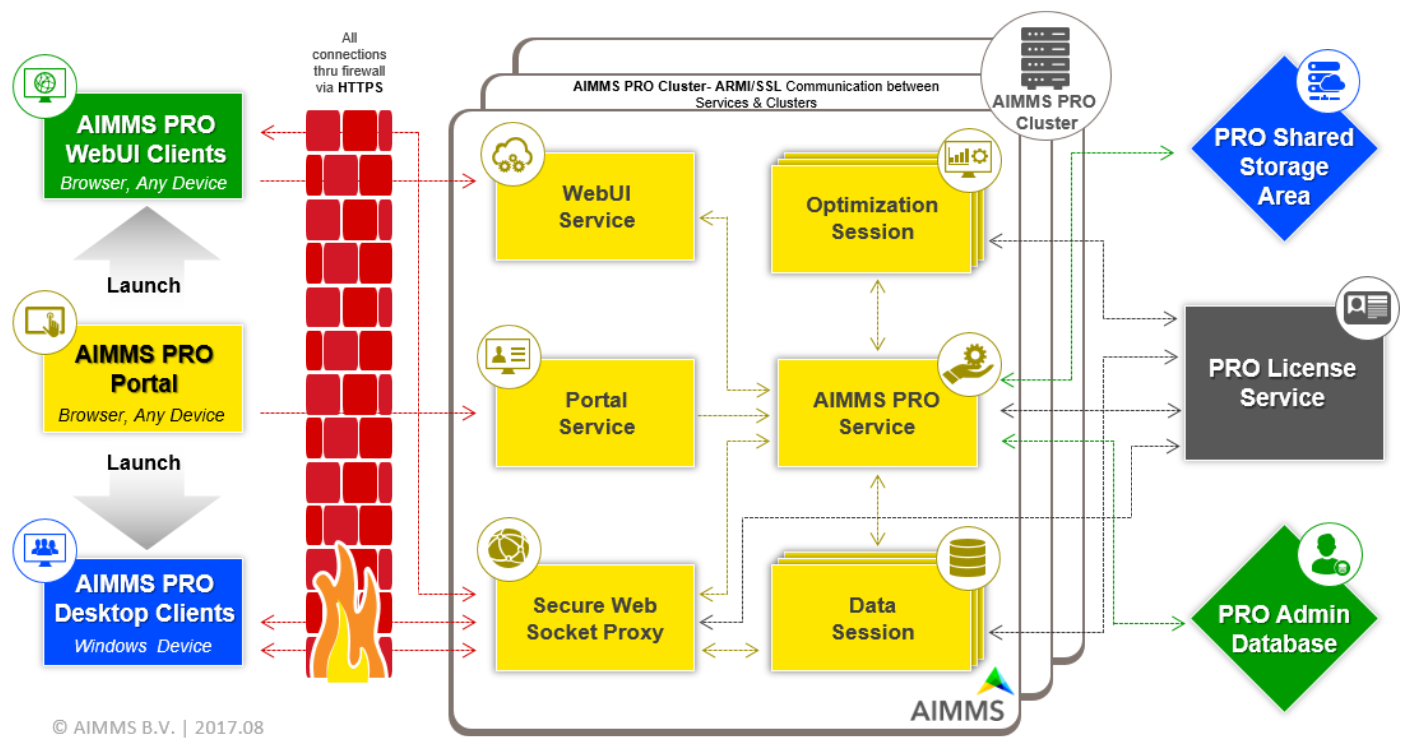 General Architecture — AIMMS Documentation